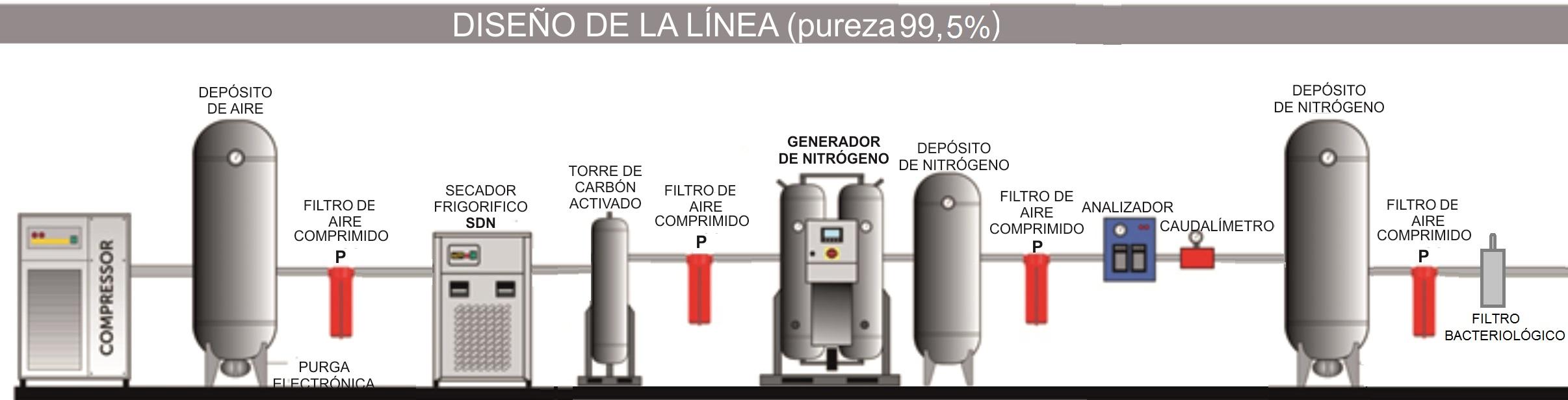 El uso del nitrógeno para envasado de alimentos